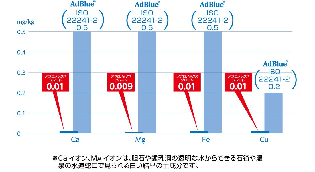 比較実験グラフ