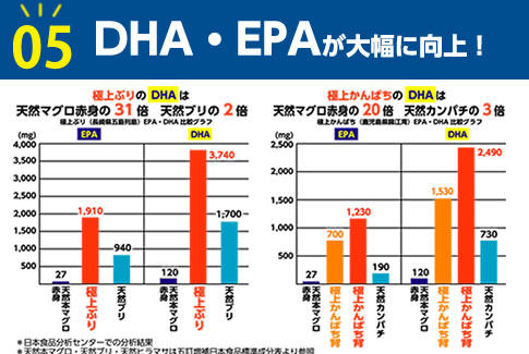 05 DHA・EPAが大幅に向上!
